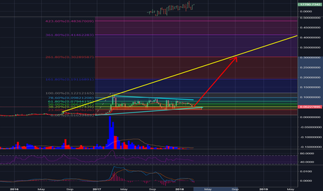 DASHBTC: What a giant triangle here on DASHBTC,potential 480% in play
