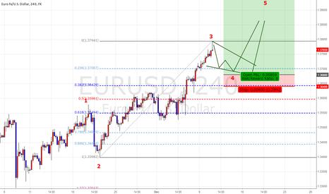 EURUSD: EUR/USD  ONLY BUY