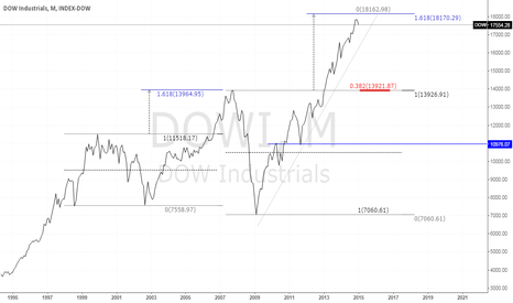 DJI: WILL BE NEW TOP - NEW HIGH