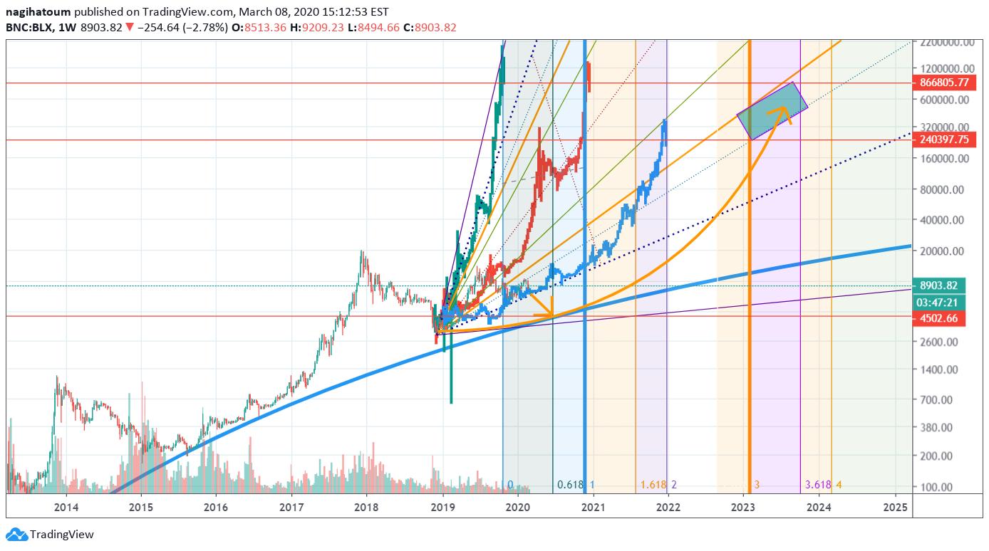 bitcoin perpus 1 data 2021)