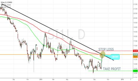 SI1!: SILVER Trend Trade Idea