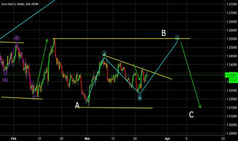 EURUSD: EUR/USD in a ABC correction - Long then Short