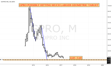 GPRO: GPRO RUSHING TO LARGER TARGET