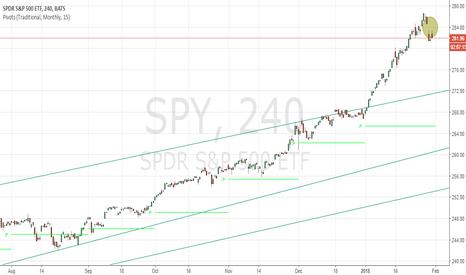 SPY: The GAP