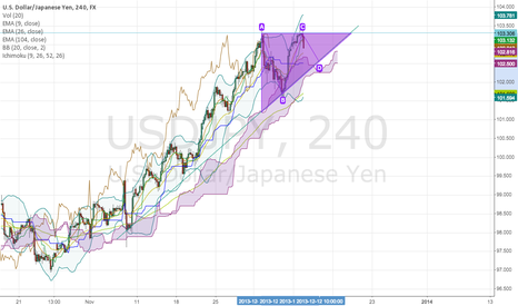USDJPY: flag chart on USDJPY