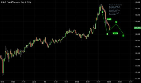 GBPJPY: Short the rally?