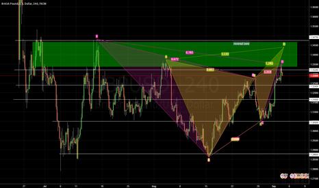 GBPUSD: GBPUSD Potential Reversal Zone