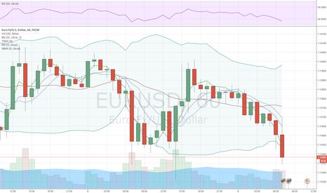 EURUSD: EUR/USD treads water as FOMC minutes near