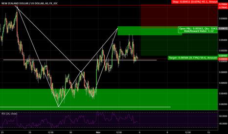 NZDUSD: NZD/USD H4 Bearish formation
