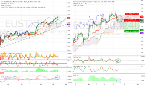 EUSTX50: Some deterioration. More pull back exp. below 4H supports.