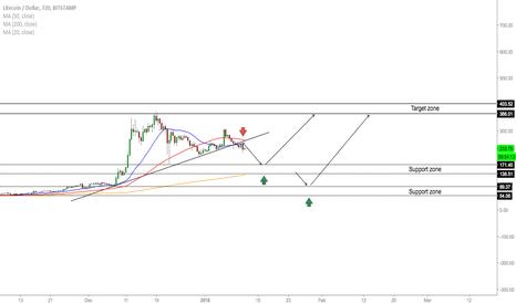 LTCUSD: LTC/USD - Trading Opportunities