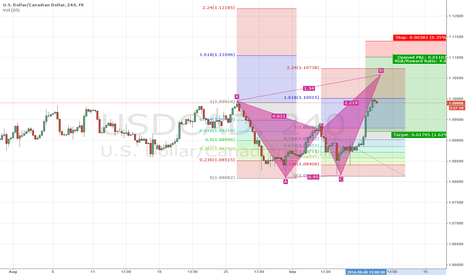 USDCAD: USDCAD butterfly short