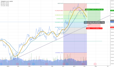 TS:  Entrada long - Stop and loss en 29.56