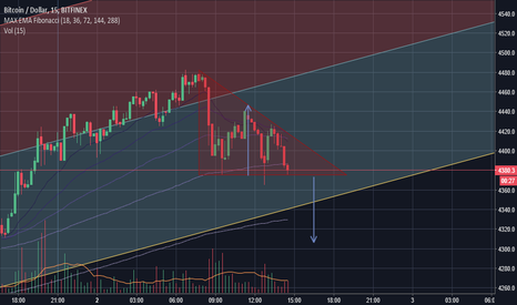 BTCUSD: Possível triângulo descendente