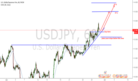USDJPY: USDJPY find a short term support to make a swing high