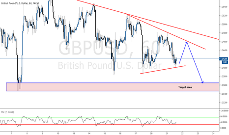GBPUSD: SELL OPPORTUNITY ON BREAKOUT TRADE
