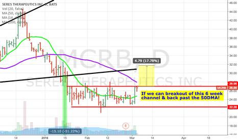 MCRB: Upside potenital following 6 week channel held nicely