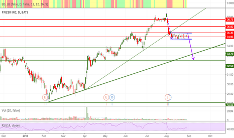PFE: Channel for short? (Pfizer)