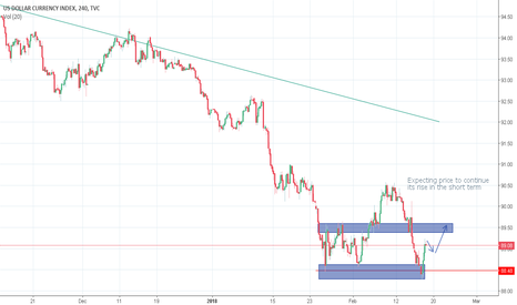 DXY: DXY dollar strength should continue