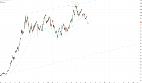 DXY: DXY dollar strength building?