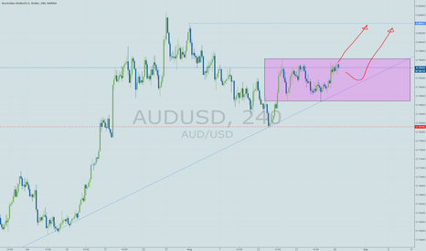 AUDUSD: Looking to exploit further USD weakness