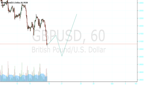 GBPUSD: GBPUSD, cable map