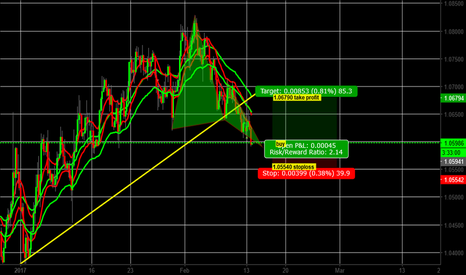 EURUSD: If you missed the last buy signal for EURUSD now is a good time