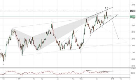 GBPCHF: GBPCHF(daily chart). EW5. ending diagonal, Crab, RSI.