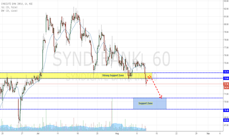SYNDIBANK: Syndicate Bank - Breaking out Strong Support (Sell)