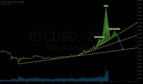 BTCUSD: Head and Shoulders on BTC