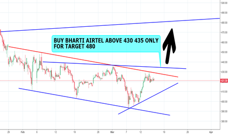 BHARTIARTL: BHARTI AIRTEL BUY ABOVE 435