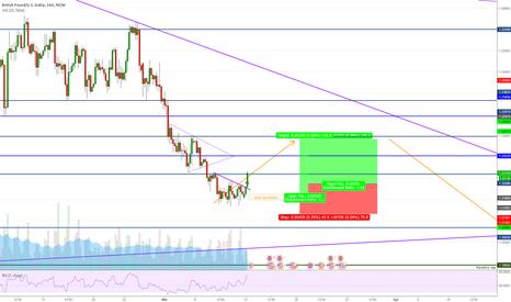 GBPUSD: GBPUSD - Buying signals