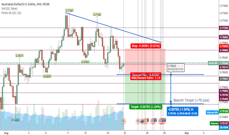 AUDUSD: Short the AUDUSD this week