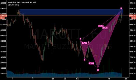 MARUTI: Bearish Shark on MARUTI Hourly Chart