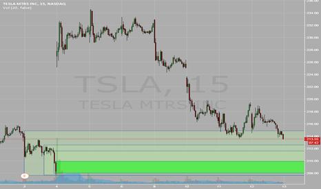 TSLA: TSLA - long trade idea.