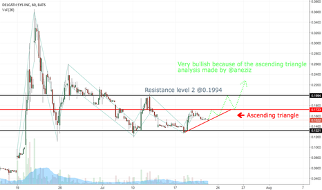DCTH: DCTH Bullish because of ascending triangle