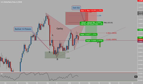 USDCHF: Gartley and Bullish 5-0 Pattern Buy @ D