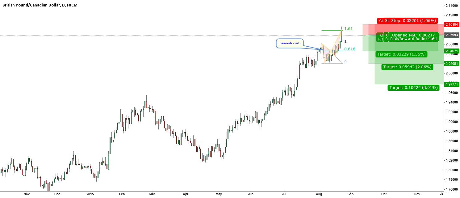 GBPCAD-at key resistance-bearish crab