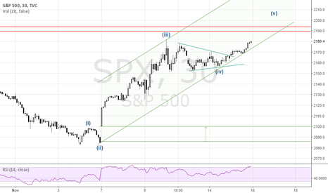 SPX: SP500: the new all time high could be a trap? Better watch out!