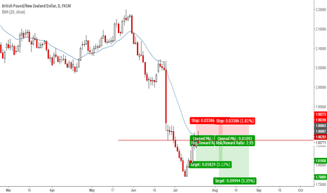 GBPNZD: GBPNZD: Another Short Setup #forex
