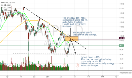 AAPL: AAPL - targets and potential moves