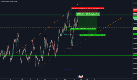 EURJPY: potential double top, retesting high/resistance
