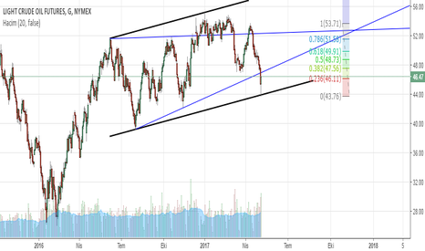 CL1!: Crude Oil Buy, ( 4 - 6 Hafta )