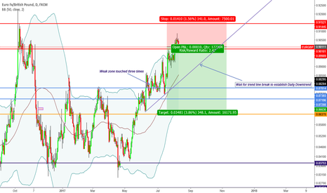 """EURGBP: """"Trade what you see not what you think"""" Bearish Sentiment"""