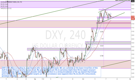 DXY: DXY (4H) trading at lows of spike and channel