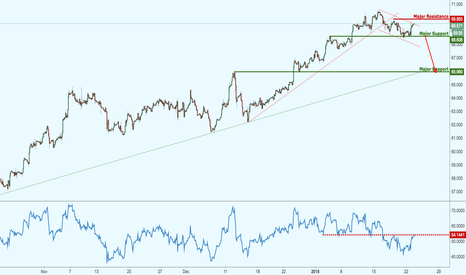 BCOUSD: Brent Crude Oil above major support, watch for a break!