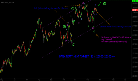 BANKNIFTY: BANK NIFTY NEXT TARGET (5) is 26000-26100++