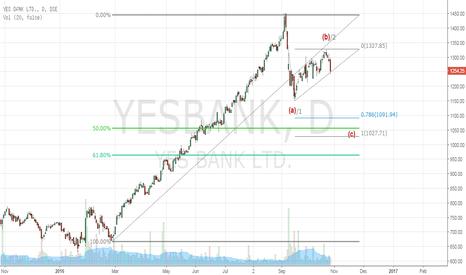 YESBANK: Yes Bank
