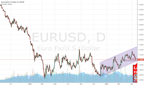 EURUSD: EURUSD Looking to long on reversal candle appearing [Daily]
