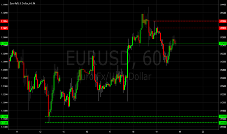 EURUSD: EURUSD Supply & Demand